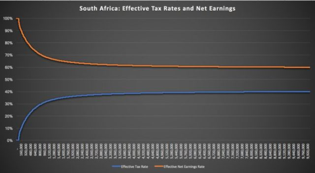 Effective tax rates and net earnings
