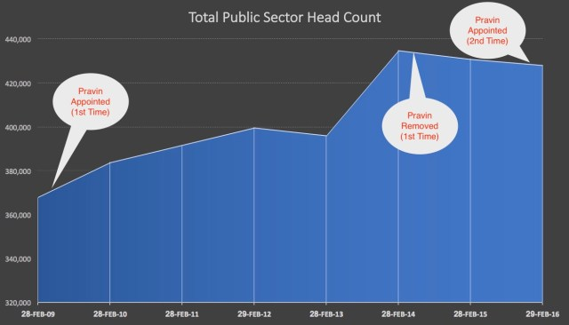 Public Sector Head Count under Pravin