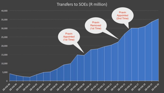State Owned Enterprise Transfers under Pravin Gordhan