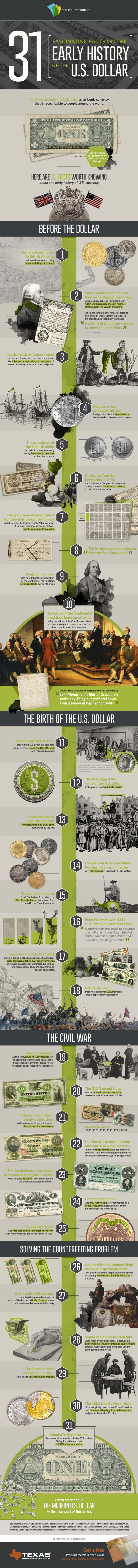 Early history of the US dollar