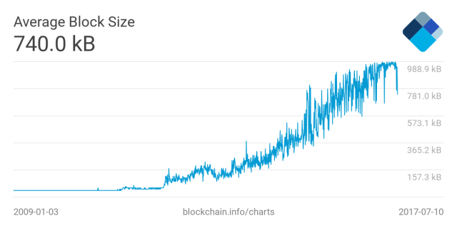 Average Transaction Block Size