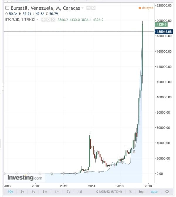 Venezuela Stock Market v Bitcoin 10 year