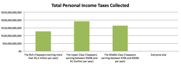 total income tax collected