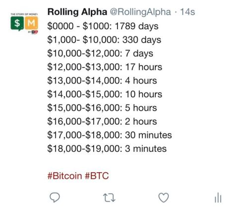 Bitcoin price tweet