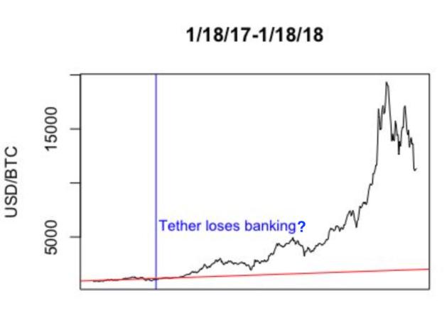 Tether market cap