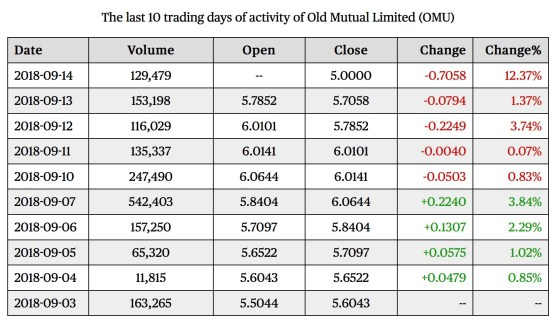 old mutual trades September 2018