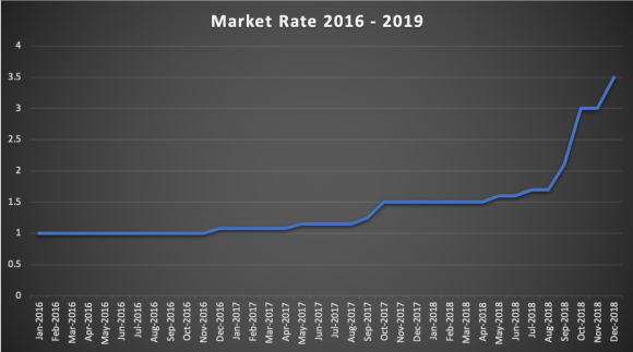 zimbabwe dollar return 2016 to 2019