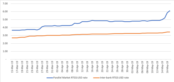 USD RTGS Mar 19 to May 19 rates