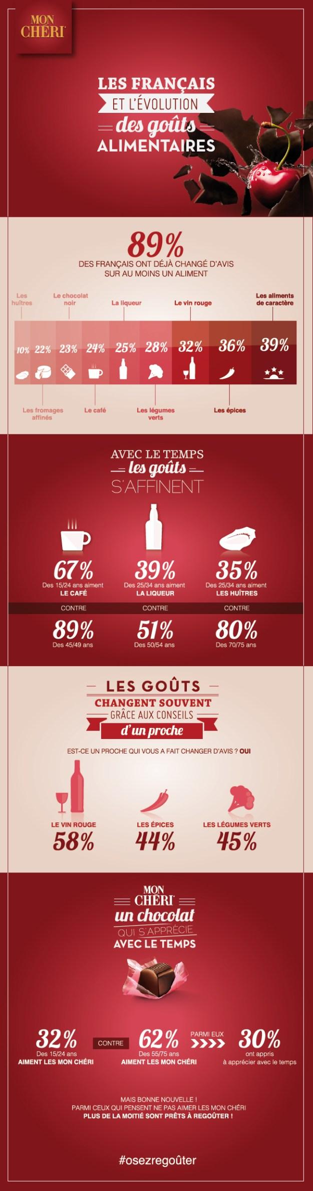 Les français et l'évolution des goûts alimentaires