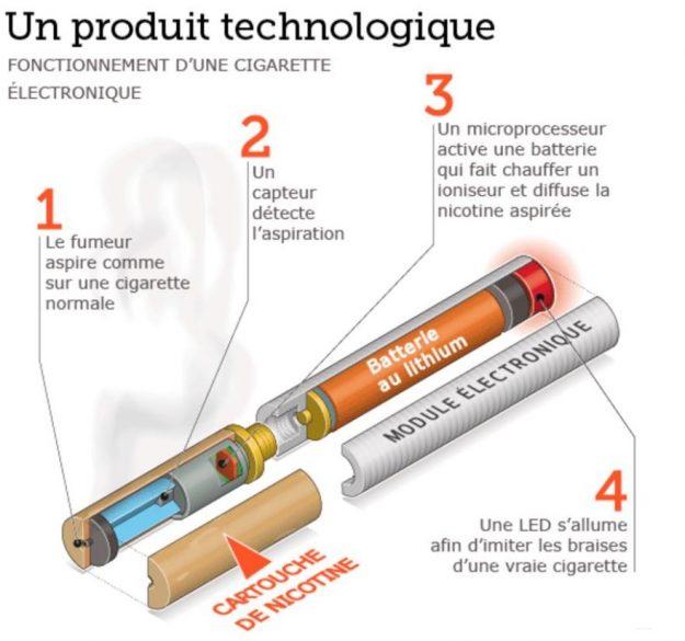 Comment fonctionne une cigarette electronique