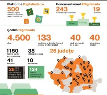 Infografic digitaliada