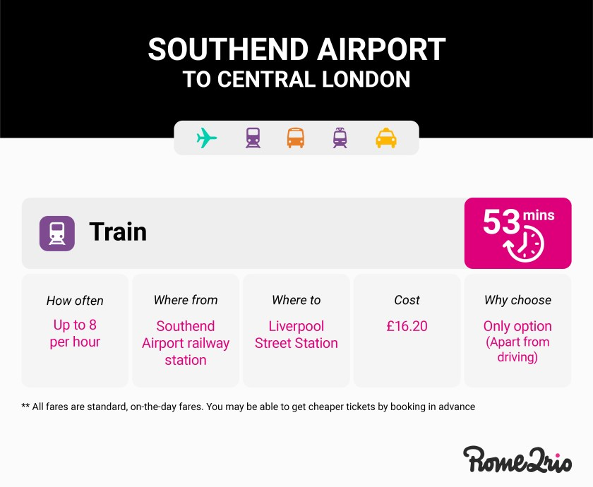 Airport transport options to get from Southend airport to central London