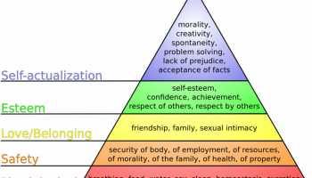 Six Human Needs: Certainty