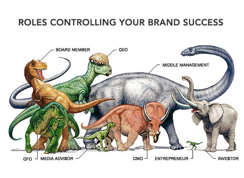 CEO, executives, Board member, Investor, entrepreneur, middle management, Roles controling your brand success, dinosaurs-of-brand-marketing