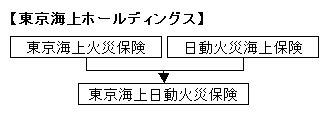 東京海上ホールディングス