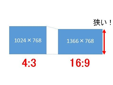 16:9の場合、画面が狭くなってしまう