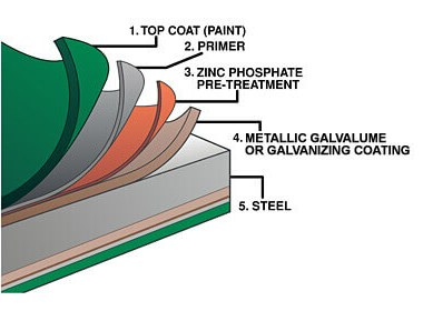 Metallic Coatings for steel