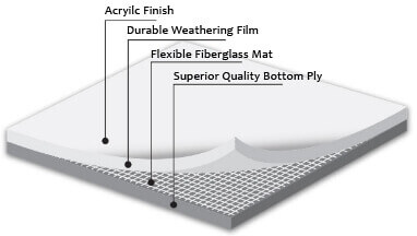 PVC roof system parts