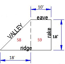 Estimating a Roof Valley, Ridge, and Rake areas
