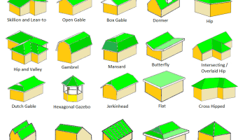 Types of roofs design decoration for Gable roof advantages and disadvantages