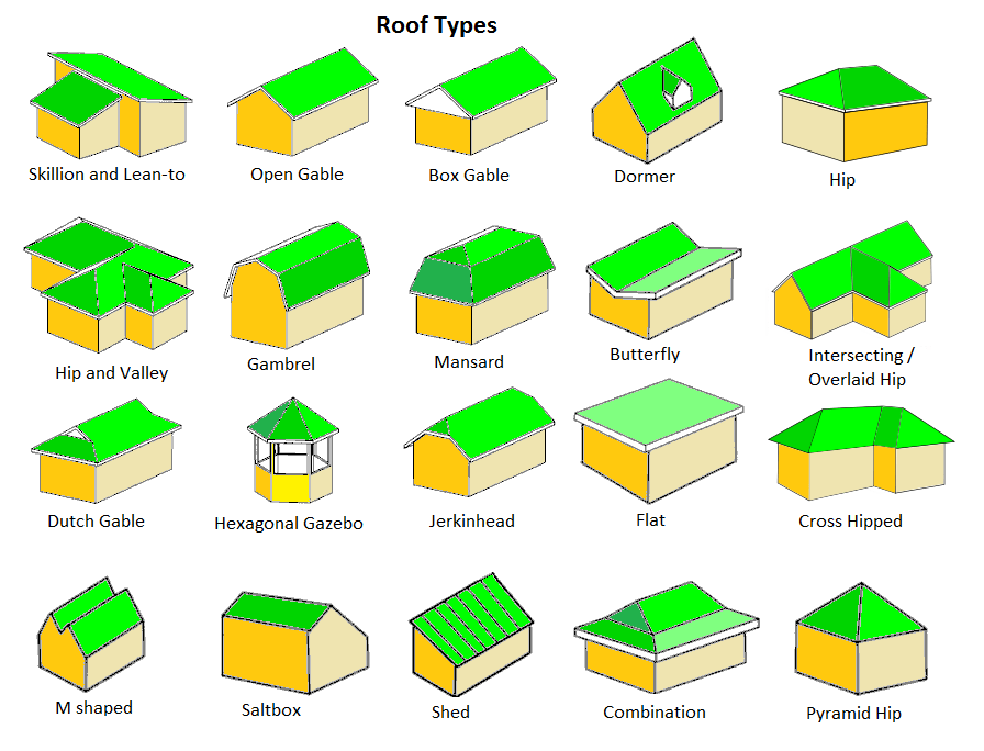 Hip roof vs gable roof pros cons of each roofing for Building construction types for insurance