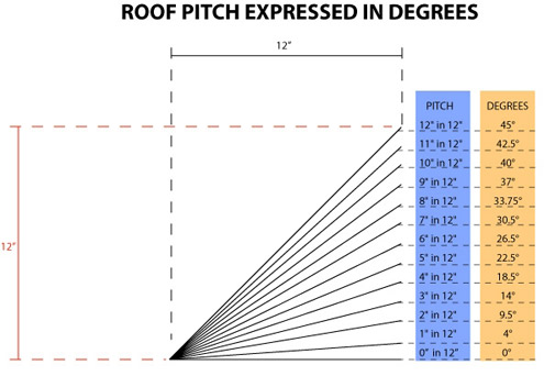 Estimating roof pitch determining suitable roof types for 12 6 roof pitch