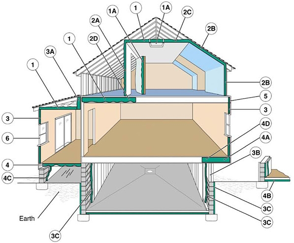 Roof attic insulation options costs and pros cons for Cost to roof a house calculator