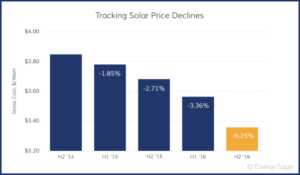 historical cost of solar power on a per watt basis