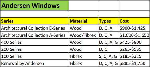 Pella Vs Andersen Windows Cost 2019 Pros Amp Cons Roi