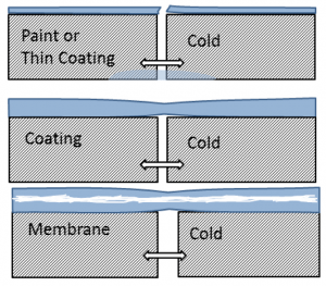 "The current working definition within ASTM Subcommittee D08.25 on <em>Liquid Applied Polymeric Materials Used for Roofing and Waterproofing Membranes that are Directly Exposed to the Weather</em> includes the assumption that a fabric or reinforcement be used to create a membrane ""system."""