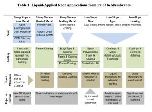 Liquid-Applied Roof Applications from Paint to Membranes