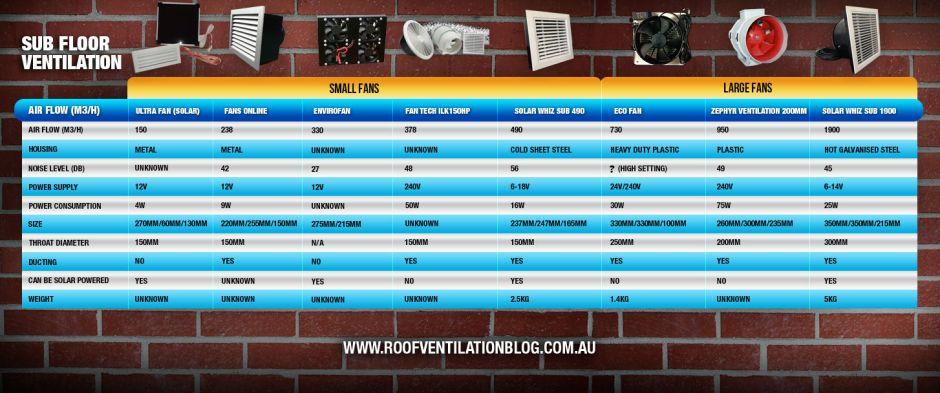 Sub Floor Ventilation Chart