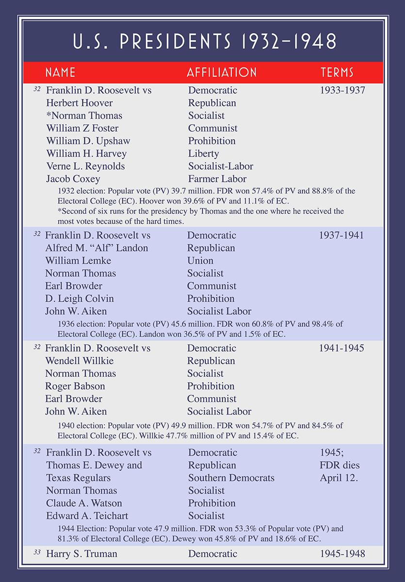 1932-48presidents