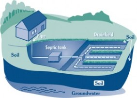 Septic system graphic - 1