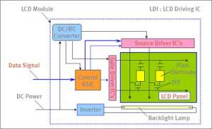 What is TFT LCD TV and LCD Monitor Panel?