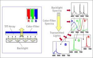 What is TFT LCD TV and LCD Monitor Panel?
