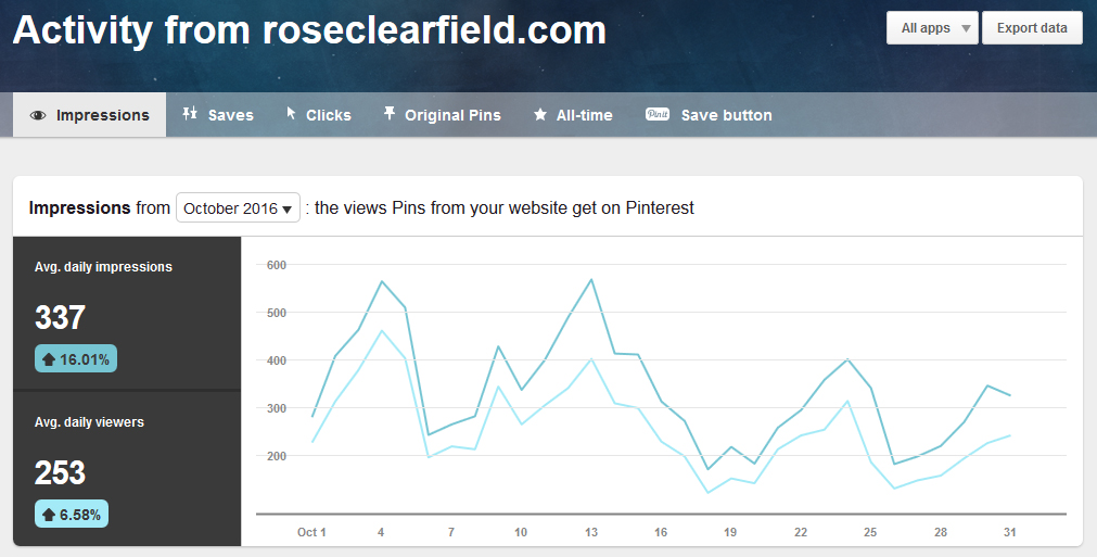 Pinterest Domain Activity October 2016 | http://www.roseclearfield.com