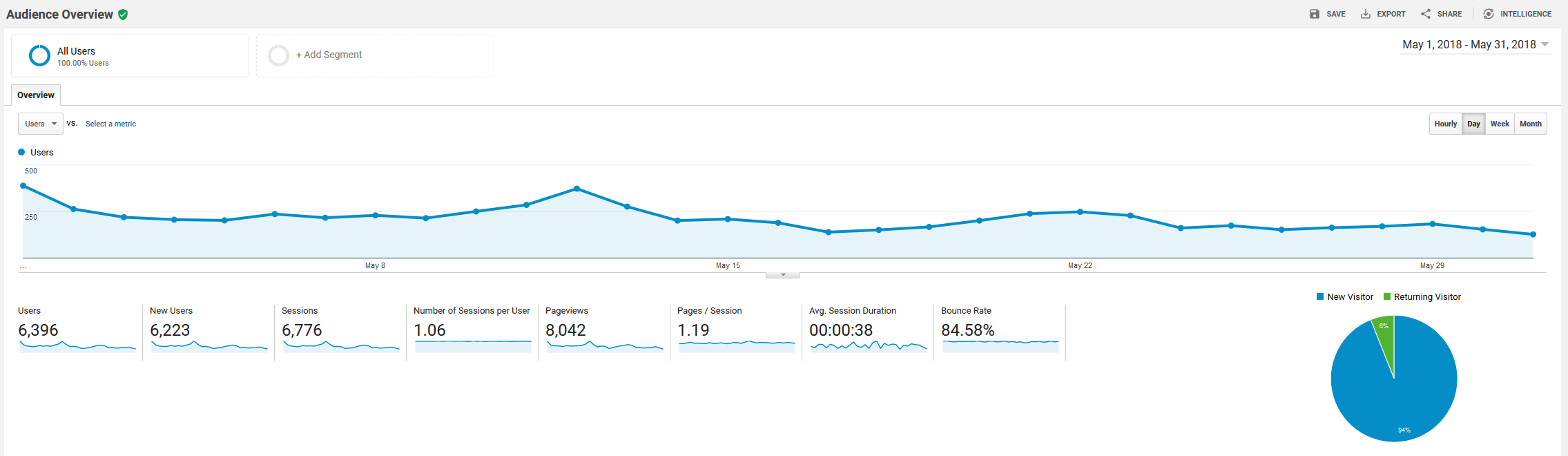 May 2018 Google Analytics roseclearfield.com | http://www.roseclearfield.com
