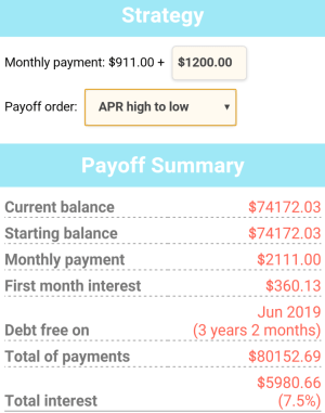 Debt repayment through the Avalanche method