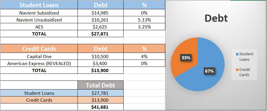 Debt Pay-Off Report | Third Quarter | 2019