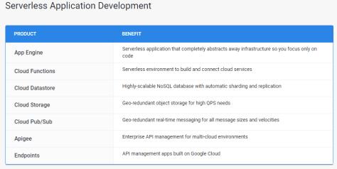 Google Serverless Application Development