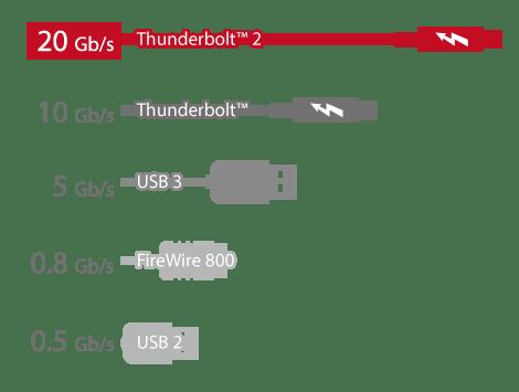 thunderbolt_performance