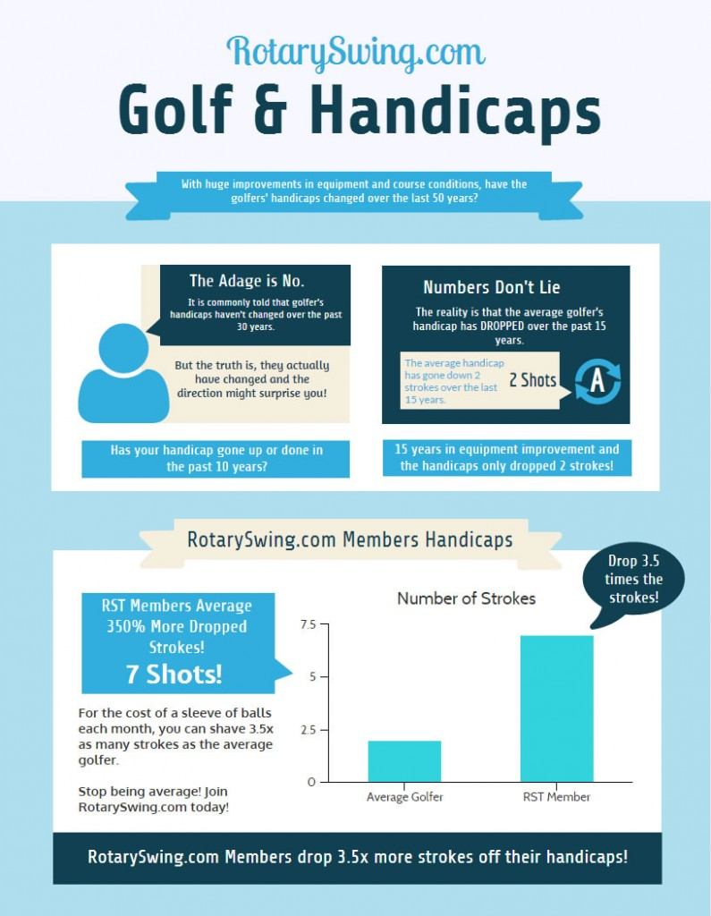 golfer's handicaps over 30 years