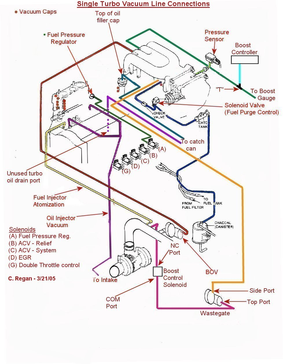 Vacuum Hoses Diagrams 95 2 Chevy Hose