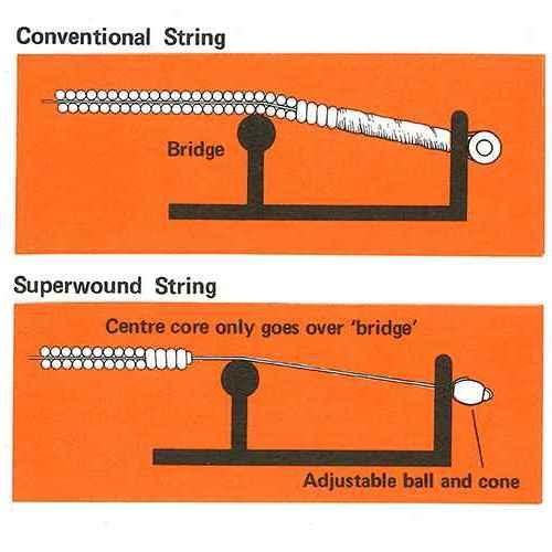 Superwound Catalogue Page Rotosound Contact Core Piano String Design