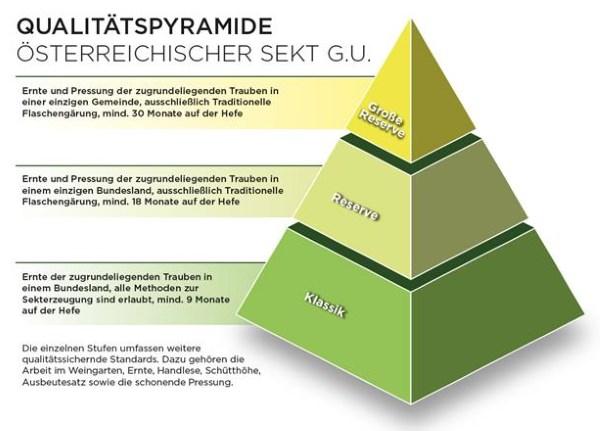Sektpyramide oesterreichischer Sekt (copyright Österreichisches Sektkomitee)
