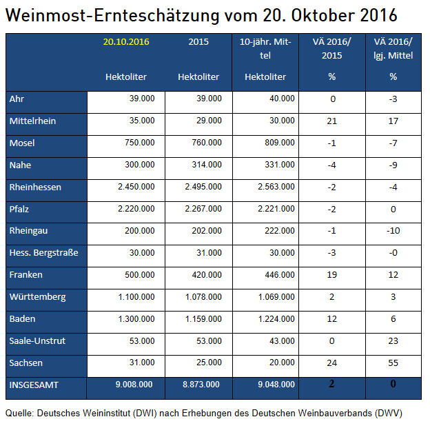 weinmost-ernteschaetzung-deutschland_2016