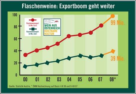 Wein aus Österreich jpk flaschenexport2008