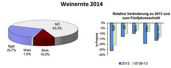 WeinernteÖsterreich2014
