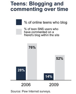 teenblogging.jpg